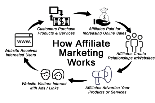 When and Why You Need an Affiliate Statement