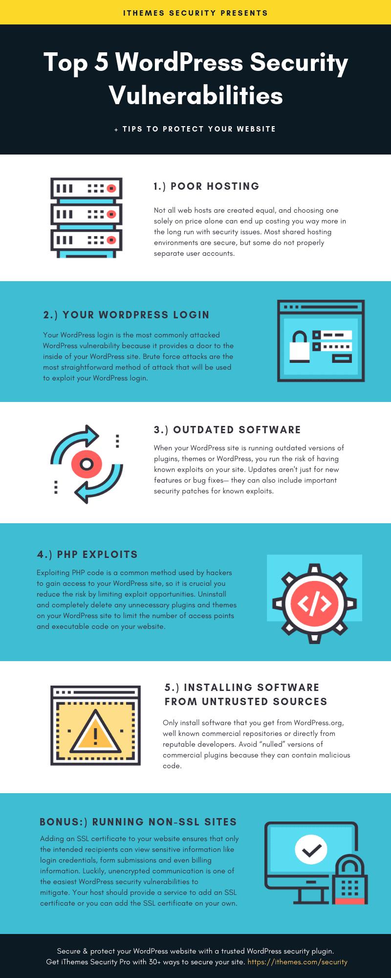 Top 5 WordPress Security Vulnerabilities