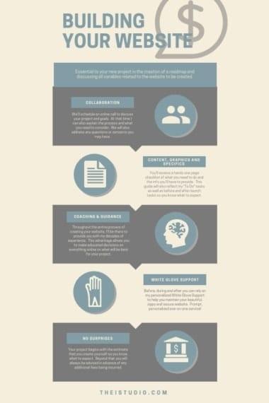 WordPress Website Consulting Process